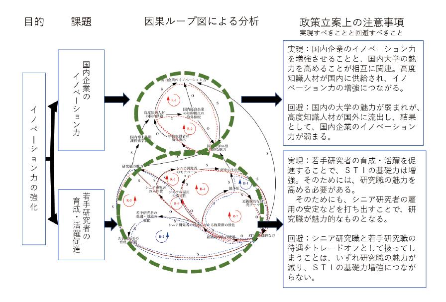 図表3 因果ループ図による政策課題の導出結果(例)