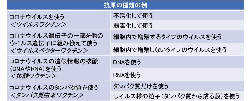 図表2 COVID-19予防ワクチンの研究開発で使用されるワクチン(抗原)の種類