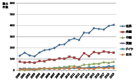 図表5 核酸ワクチンに関する論文件数の推移