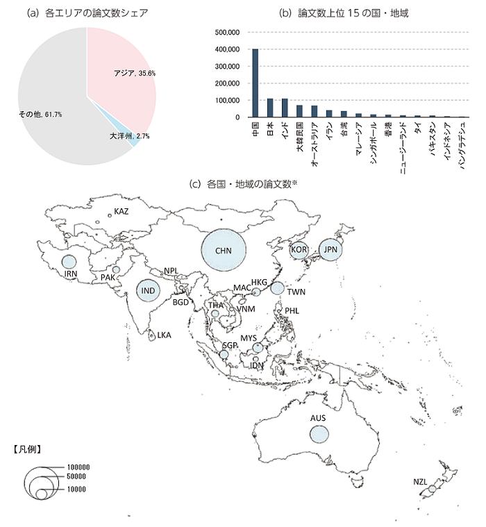 図表1 アジア・大洋州の論文産出状況(2014年)