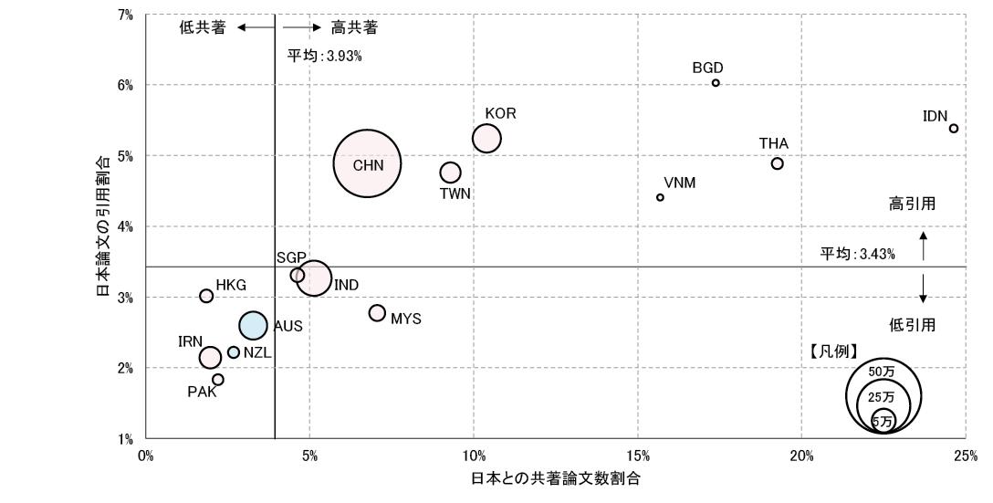 図表4 アジア・大洋州の論文数の多い国・地域(上位15)の日本論文引用割合と日本との共著論文数割合※