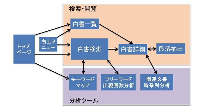 図表2 科学技術白書検索システムの概要図