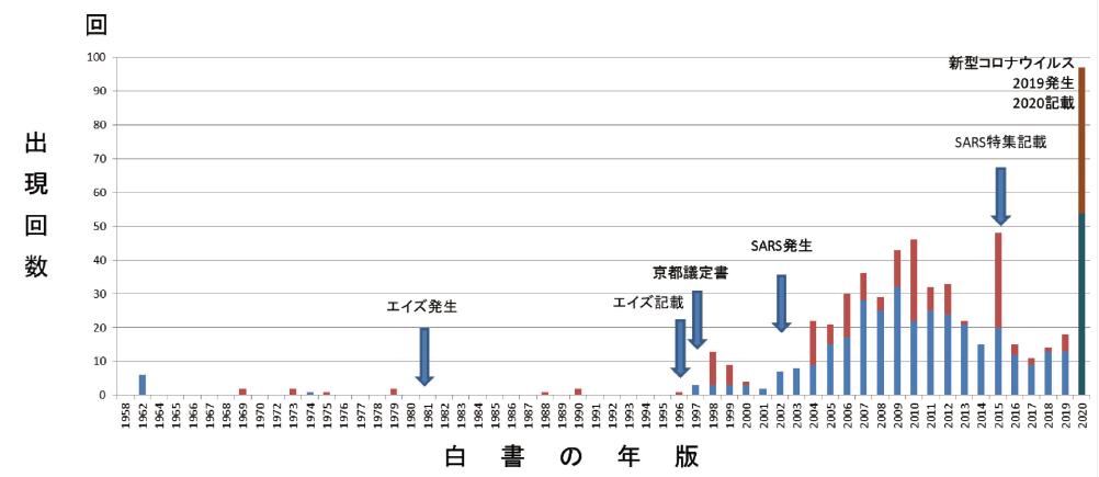 図表5 「感染症」の出現頻度分析例