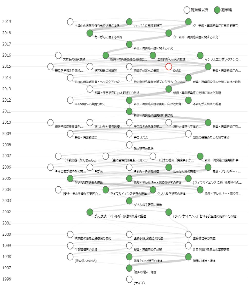 図表7 SARSの2015年版の記事に関係の深い記事の最下層記事の時系列分析