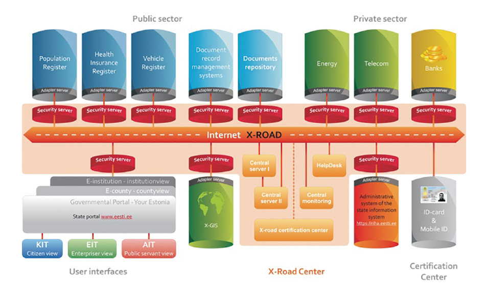 図表1 エストニアにおける電子政府システムの概略図