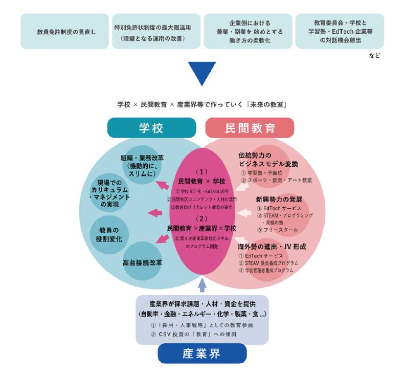 図表2 経済産業省における「未来の教室 ~learning innovation~」