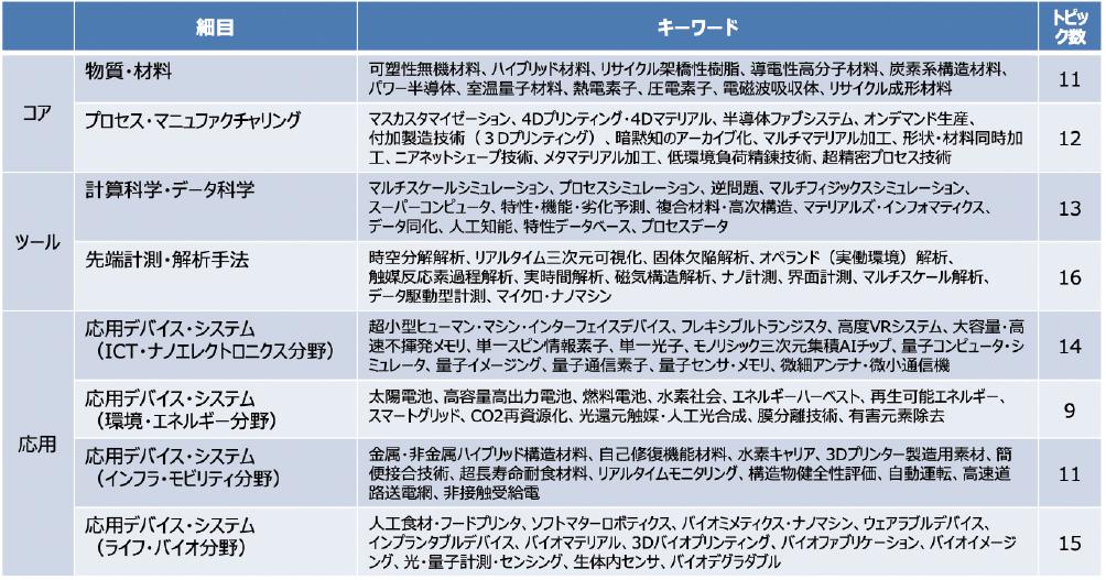 図表1 マテリアル・デバイス・プロセス分野の細目と科学技術トピックキーワード一覧