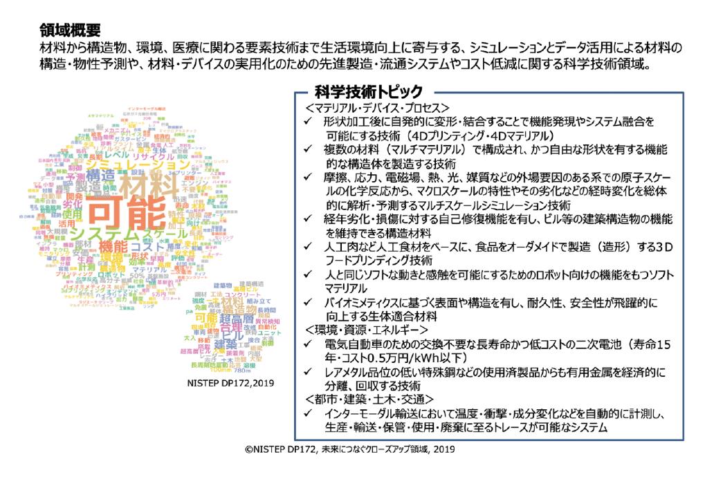 図表3 クローズアップ科学技術領域4「新規構造・機能の材料と製造システムの創成」の概要
