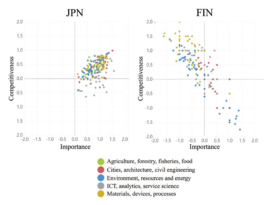 図表3 重要度と国際競争力の日本ーフィンランド間比較