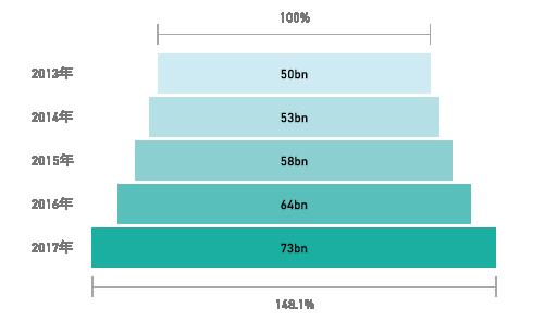 図表1 研究資金受入額全体の推移