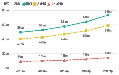 図表2 研究資金受入額の推移