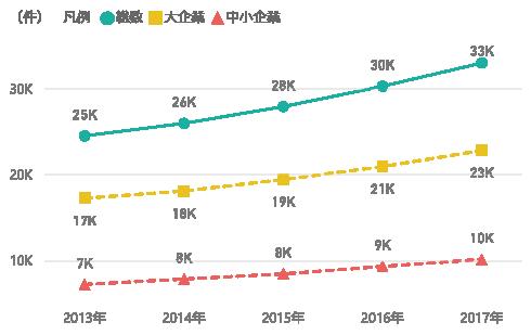 図表3 研究資金受入件数の推移