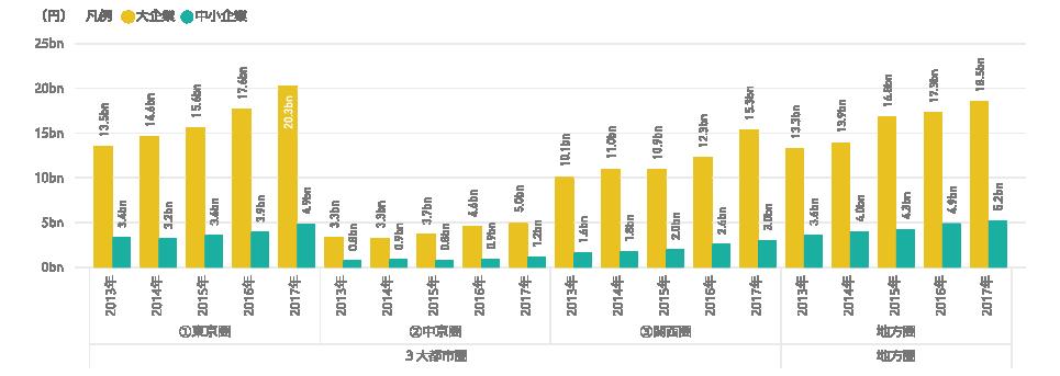 図表8 3大都市圏と地方圏における研究資金受入額