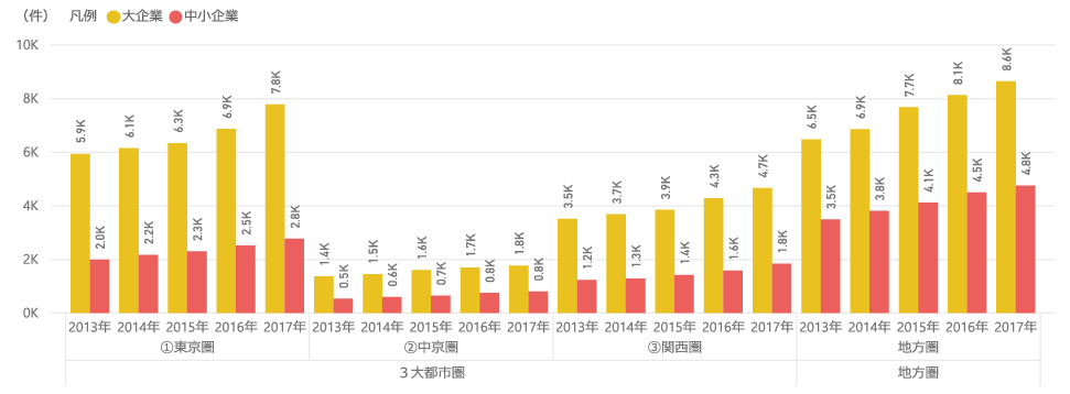図表10 3大都市圏と地方圏における研究資金受入件数