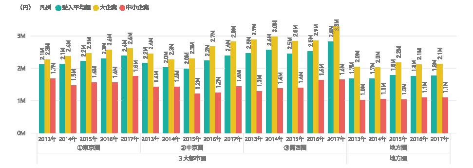 図表11 3大都市圏と地方圏の研究費受入平均額