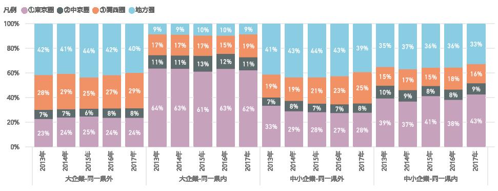 図表12 研究資金受入額の構成比