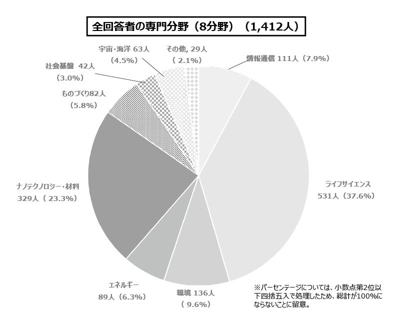 図表1 回答者における専門分野の分布