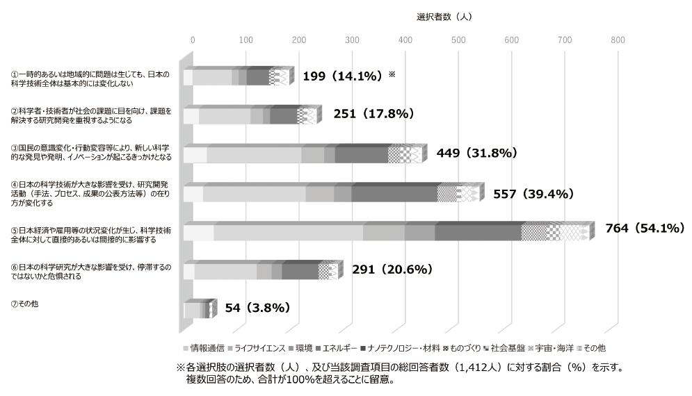 図表2 日本の科学技術全体への影響に関する回答状況-専門分野別-