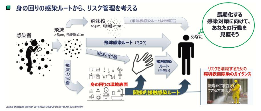 図表1 ウイルスの感染ルート