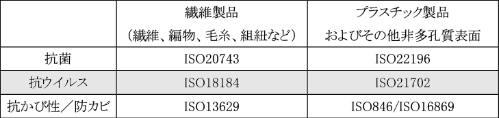 図表5 素材別に定められた国際標準規格(ISO)