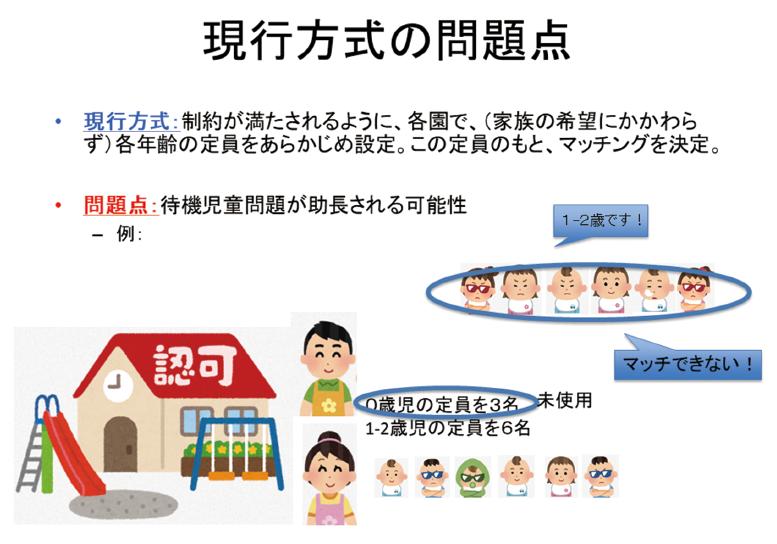 図表1 待機児童を減らすための児童と保育園とのマッチングのイメージ図