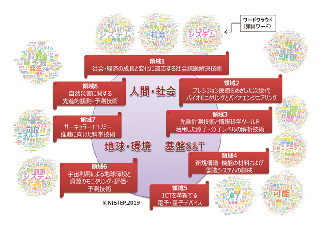図表3 クローズアップ科学技術領域