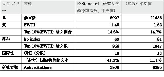 図表3 5つの基本指標のR-Standard