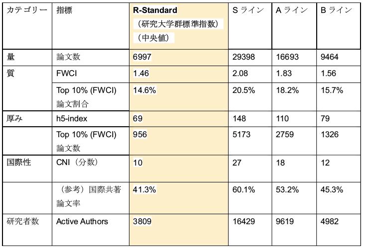 図表4 5つの基本指標のR-Standard、S・A・Bラインの数値