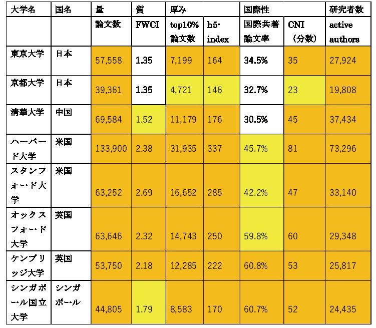 図表5 世界の研究大学の比較