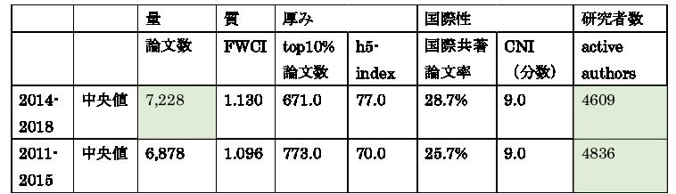 図表7 研究大学コンソーシアム33国公私立大学群の数値(2011-2015 と2014-2018の比較)