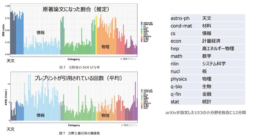 図表2 arXivの掲載プレプリントの分野別分析