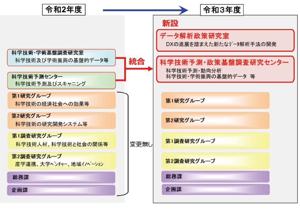 NISTEP組織図