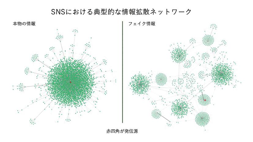 図表 SNSにおける情報拡散ネットワークの例