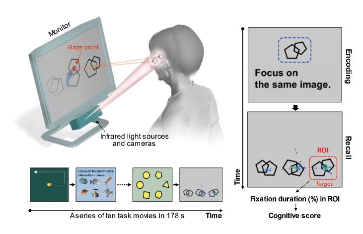 図表1 高性能アイトラッキング機器を使用した認知機能評価法
