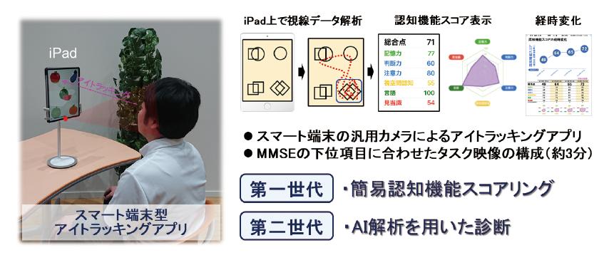 図表2 スマート端末型アイトラッキング式認知機能評価アプリ