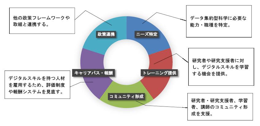 図表 デジタル研究人材を育成するための5つの主要なアクションと目標