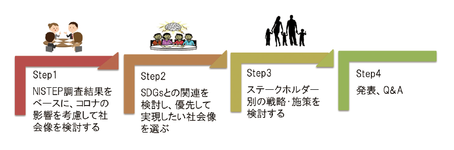 図表2 検討手順