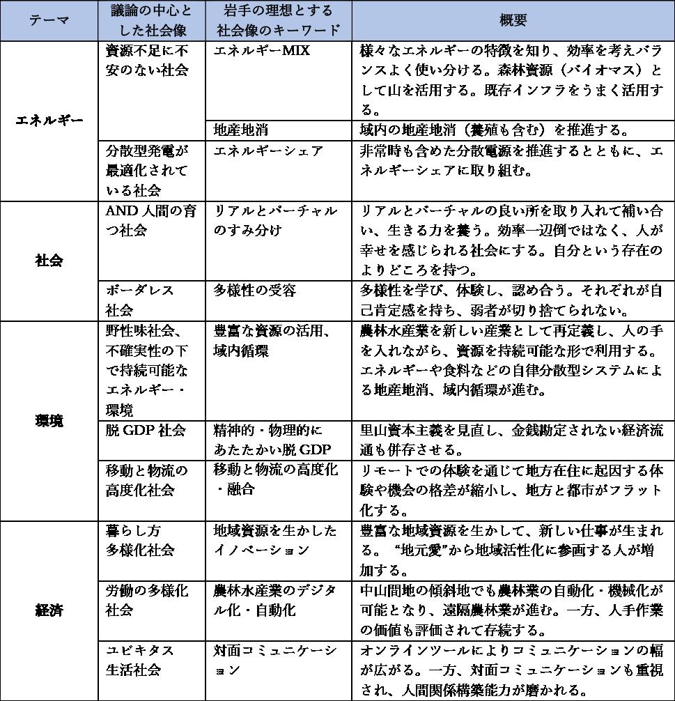 図表3 各グループの検討結果