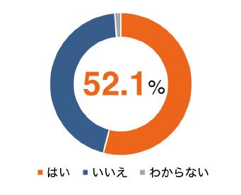 図表1 プレプリントの入手経験(n=1,448)