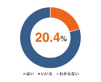 図表6 プレプリントの公開経験(n=1,448)