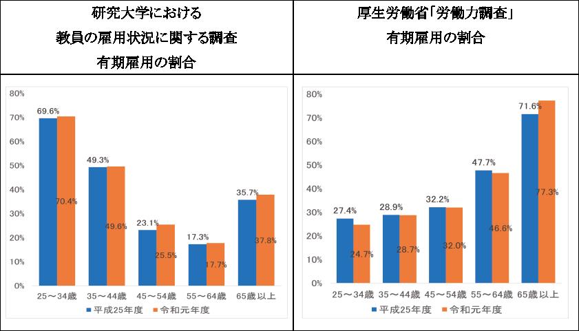 図表2 有期雇用者の割合