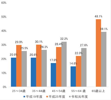 図表3 RU11注3大学における有期雇用のうち競争的資金等外部資金注4で雇用されている割合