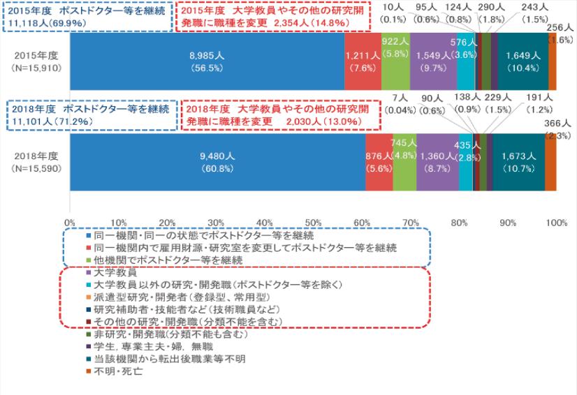 図表4 ポストドクター等の次年度在籍状況(2018年度)