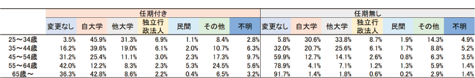 図表5 18大学における教員の年齢階層別前職