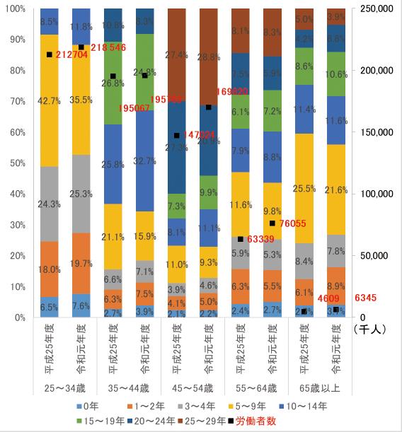 図表6 労働市場における年齢階層別労働者の割合(無期雇用、大学・大学院卒)