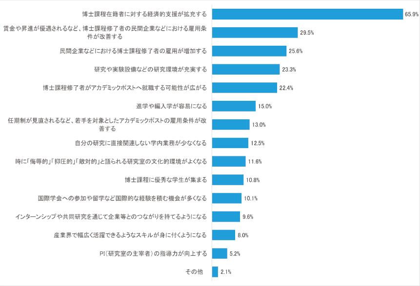 図表7 博士課程へ進学を検討する場合、どのような条件が整うことが重要か(複数回答)