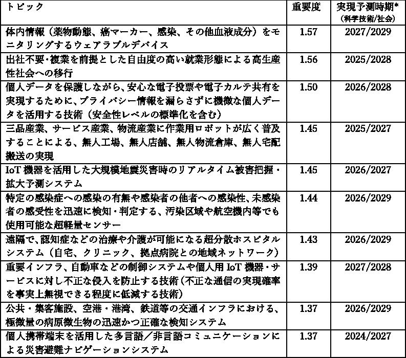 図表2 重要度指数の高いトピック例