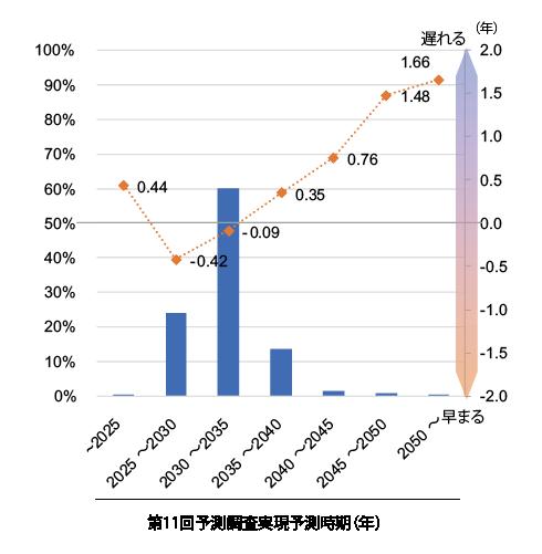 図表4 社会的実現予測時期の変化(実現予測時期区分ごとの平均値)