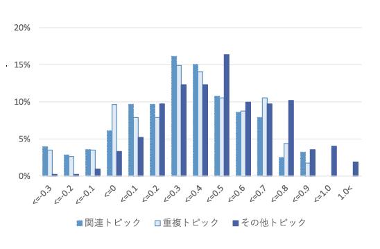 図表8 関連トピックの国際競争力指数